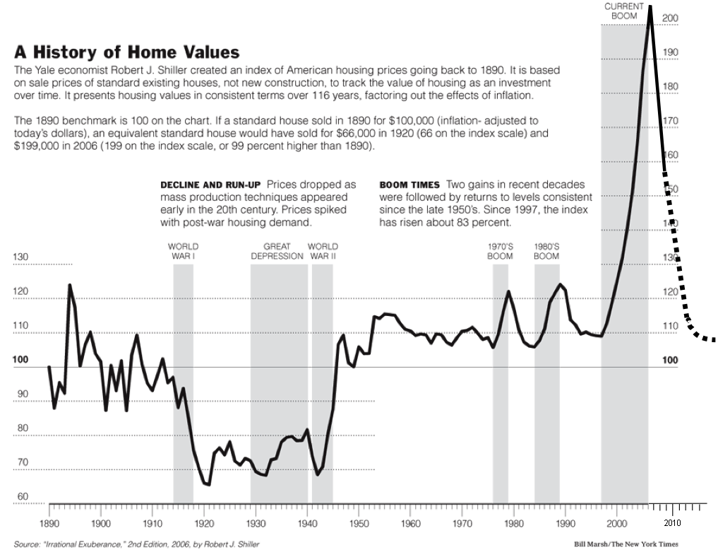 case-shiller-chart-updated.png