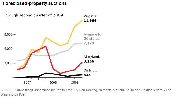 Foreclosure Auction Chart
