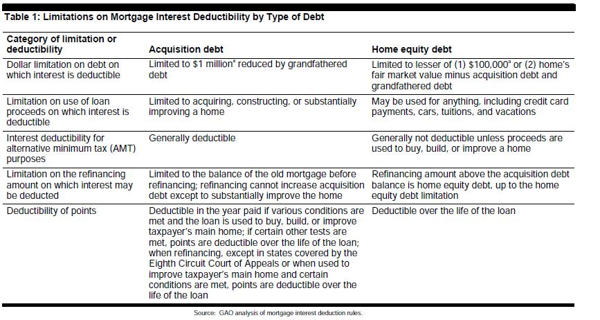 Mortgage Interest Deductibility by Type of Debt