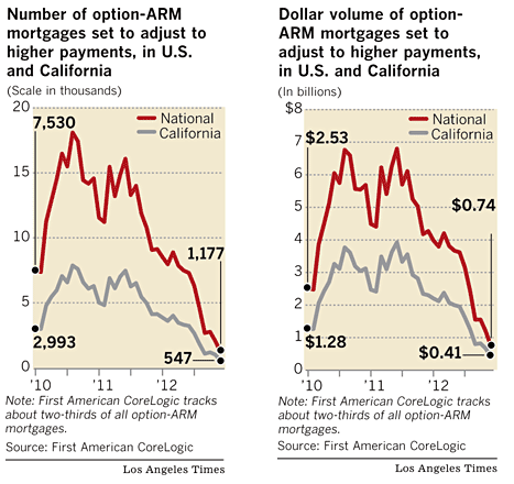 Option ARMs California and National 2010-2012