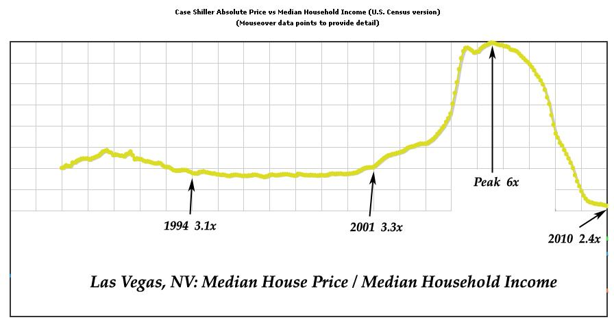 Las Vegas - Median House Price - Median Household Income Ratio