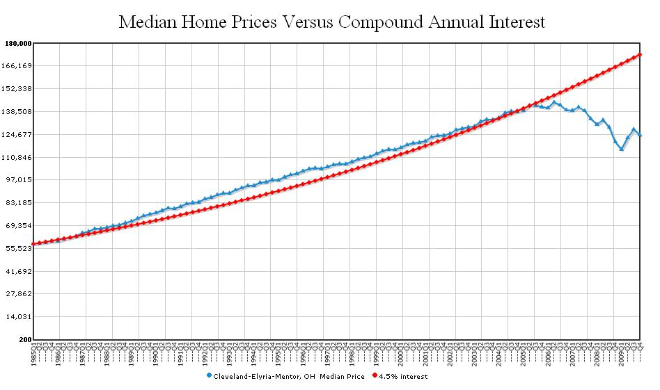Median Home Prices Versus Compound Annual Interest 1985 - 2009