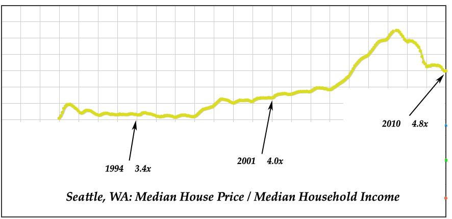 Seattle - Median House Price - Median Household Income Ratio