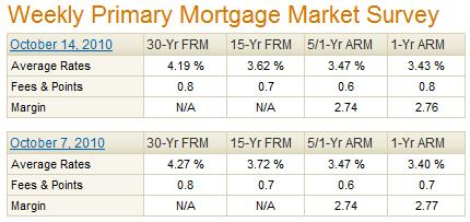 Freddie Mac PMMS Mortgage Rates October 14 2010