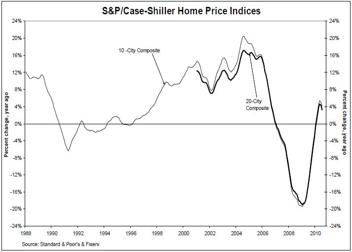 S&P- Case Shiller Index September 2010